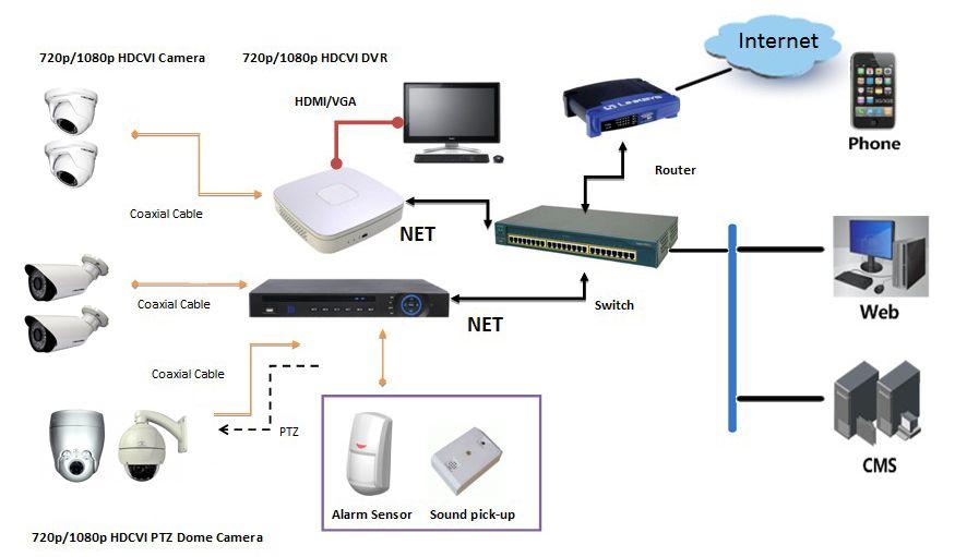 HDCVI kamerové systémy